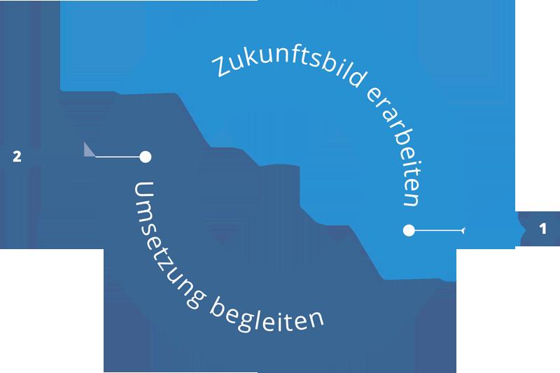 Zukunftsbild erarbeiten - Umsetzung begleiten